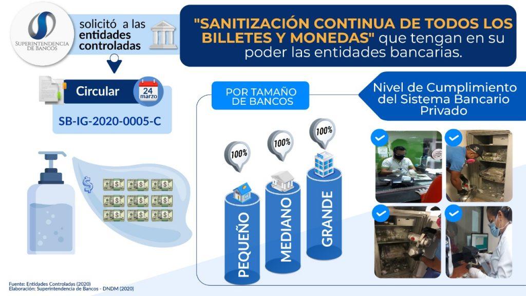 Disposición a entidades controladas para sanitizar billetes y monedas