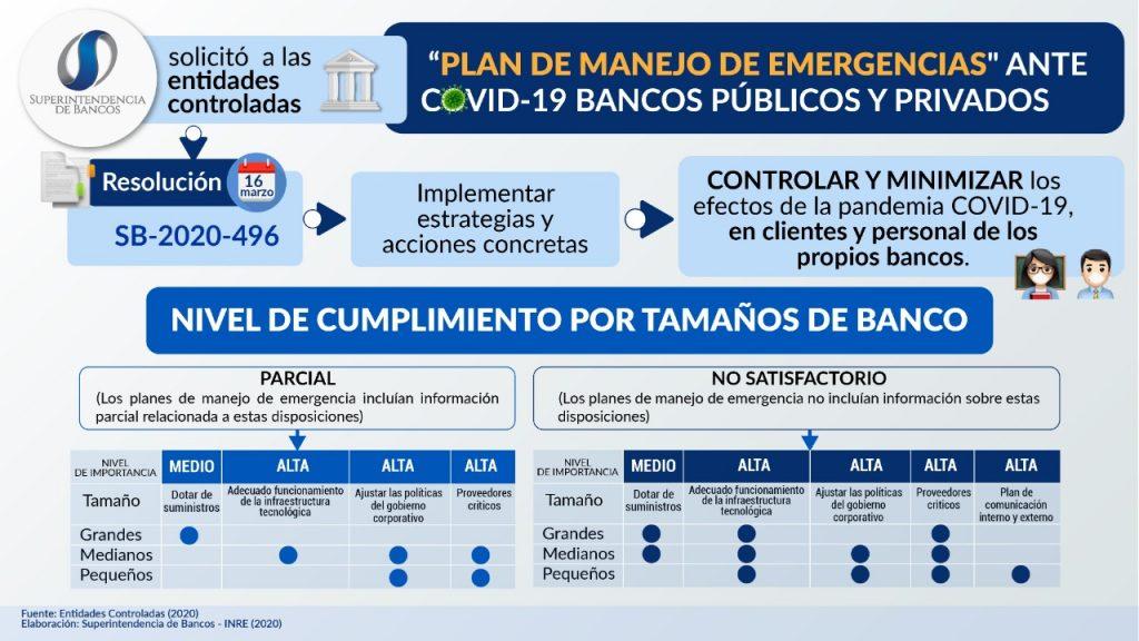 "Requerimiento a entidades controladas de ""Plan de Manejo de Emergencias"" ante COVID-19"