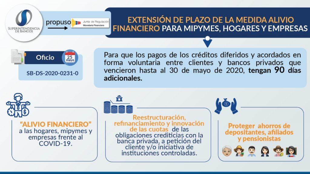 Extensión de plazo de la medida de Alivio Financiero